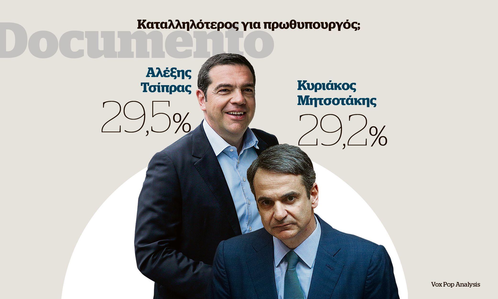 Po novoj anketi Cipras vodi ispred Micotakisa